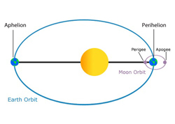 A graphic of perihelion, courtesy of Universe Today